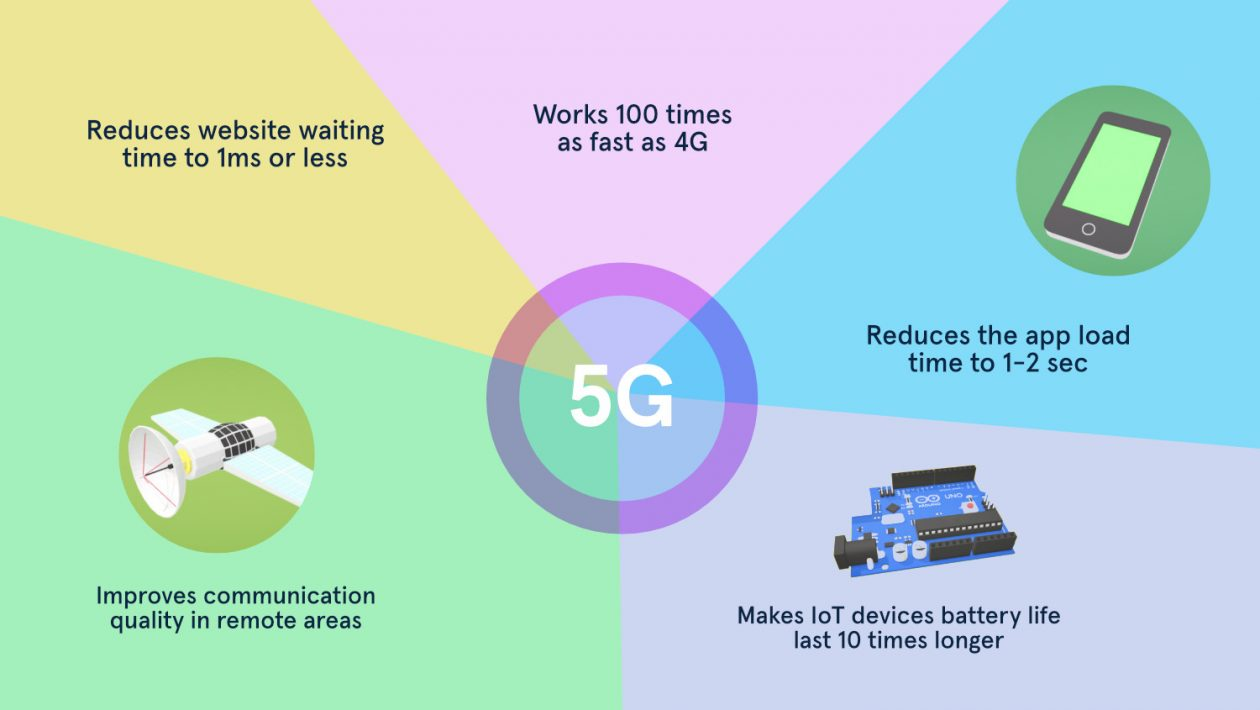 5G and its impact on the Application development